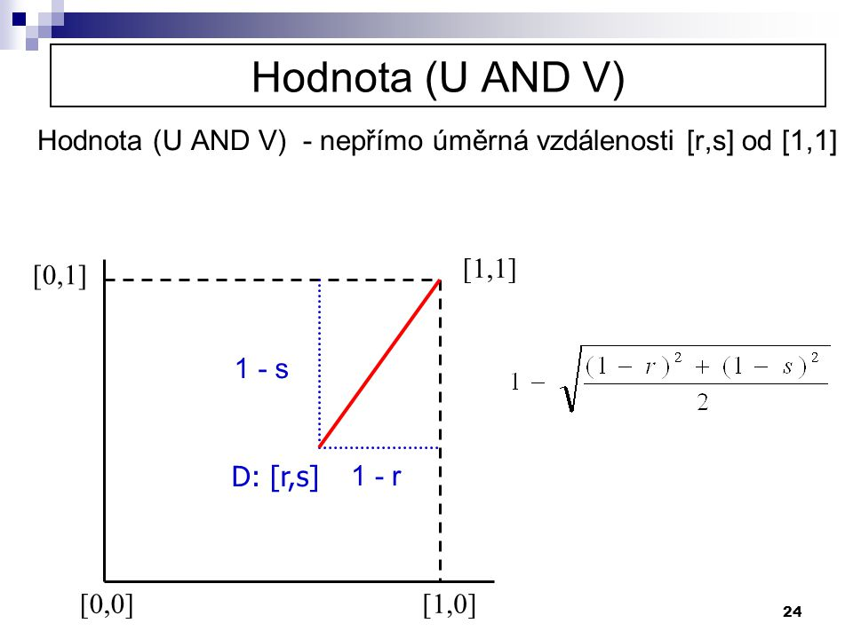 Hodnota (U AND V) Hodnota (U AND V) - nepřímo úměrná vzdálenosti [r,s] od [1,1] [1,1] [0,1] 1 - s.